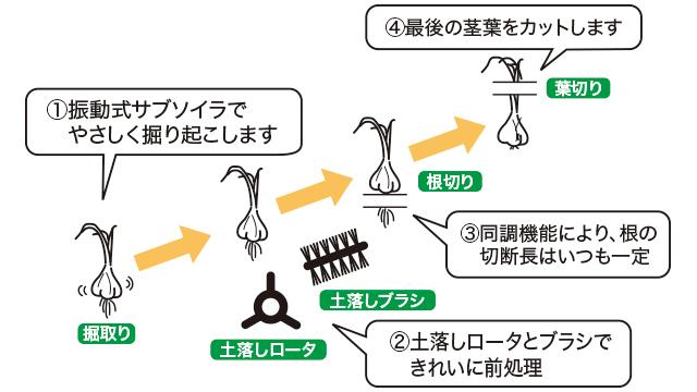 日本原装全自动挖蒜机